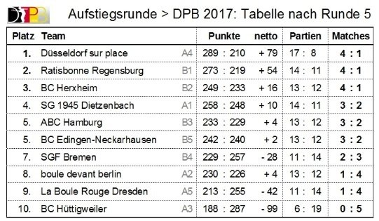 Tabelle1